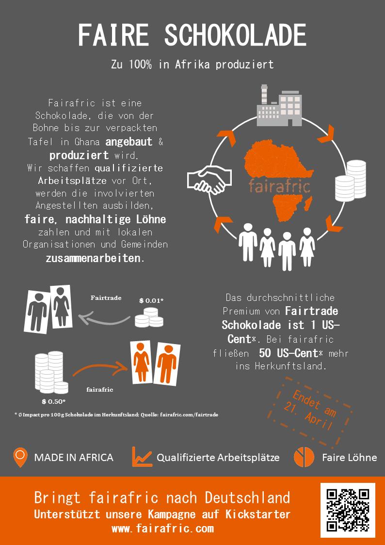 Infografik: fairafric.